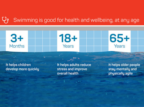 Major new study on health benefits of swimming released